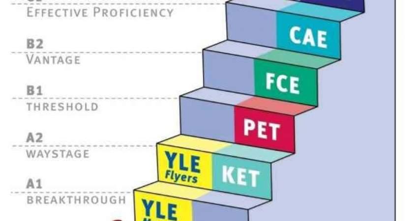 Scara nivelelor de limba engleza Cambridge